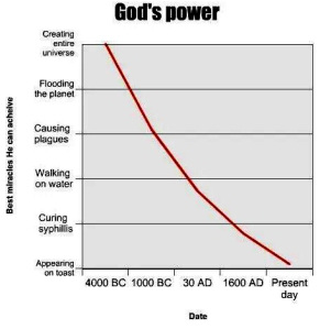 Where is God's power?